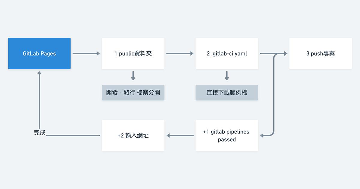 GitLab Pages,3+2個步驟讓GitLab專案產生靜態頁