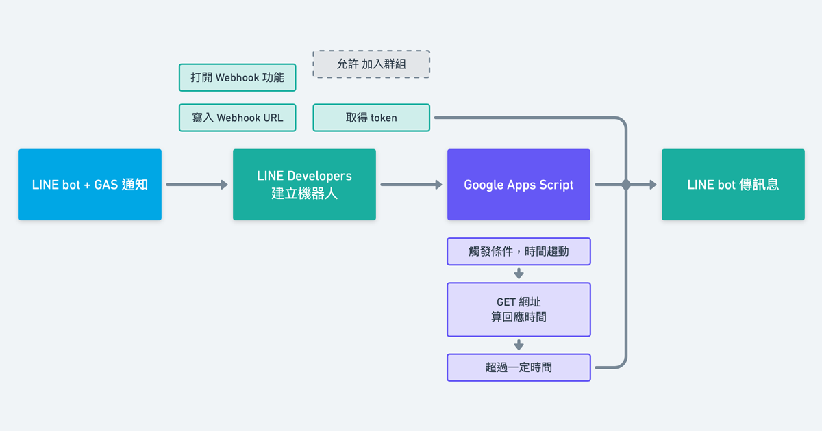 LINE bot:用Google Apps Script,建立簡易網站監測機器人