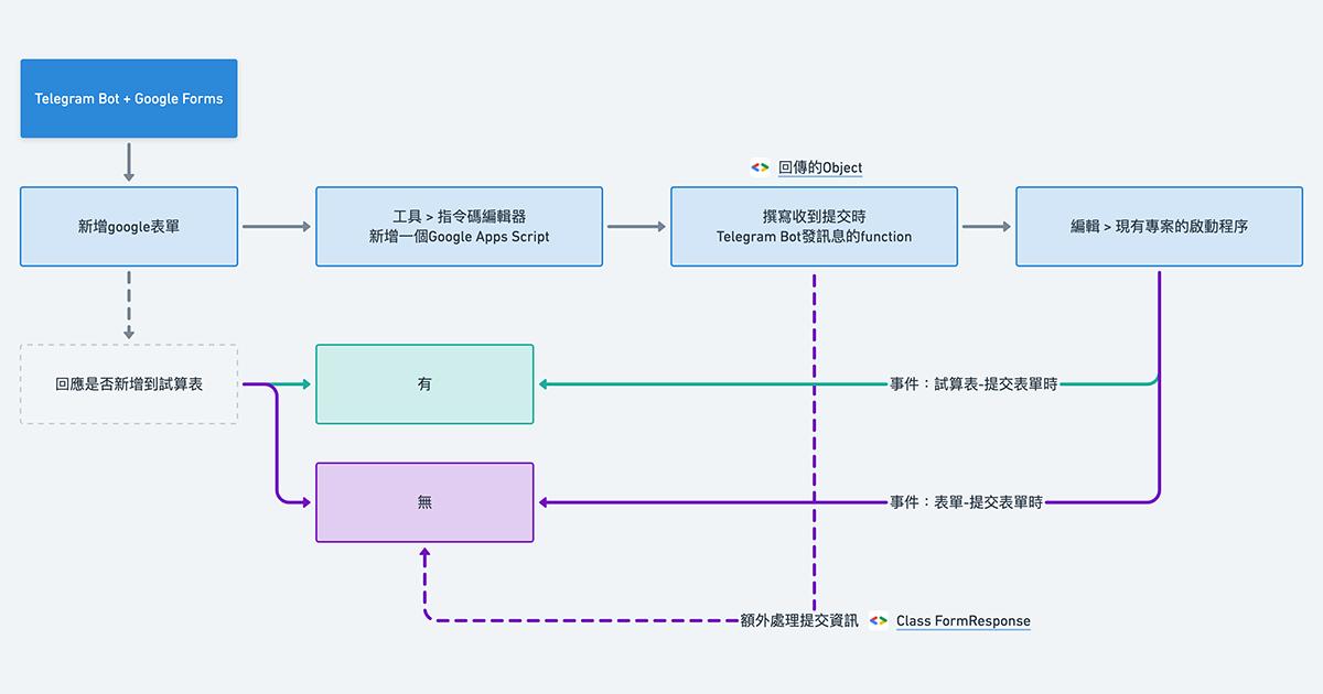Telegram Bot學習筆記-6:Google表單提交時收到通知